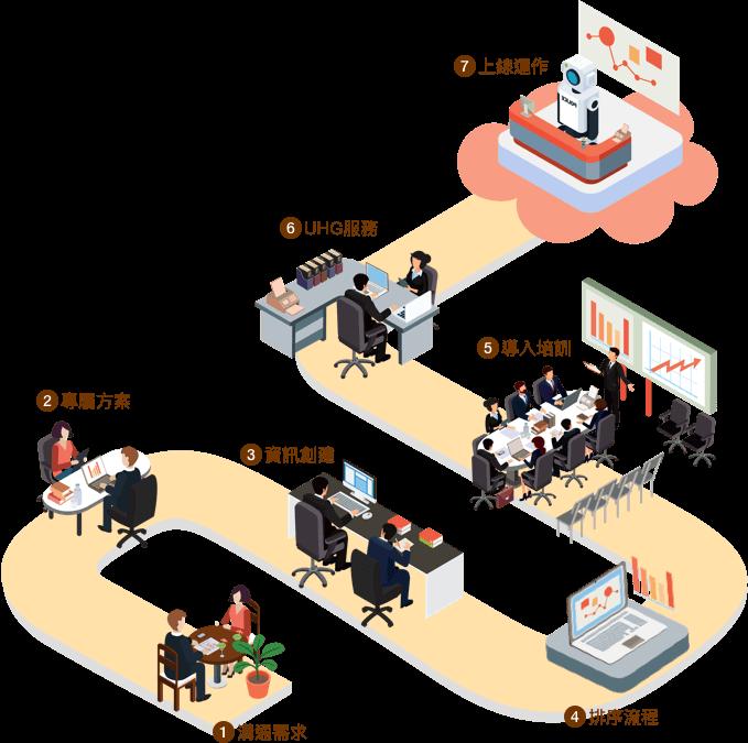業務服務流程